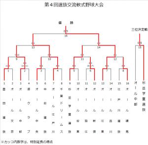 H27senbatsu-result